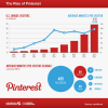 Pinterest stats