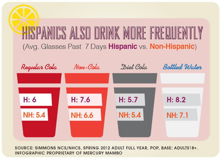Hispanic Beverage Consumption Infographic