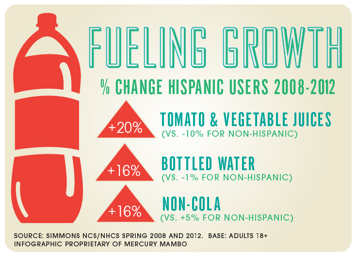 Hispanics Fueling Beverage Category Growth